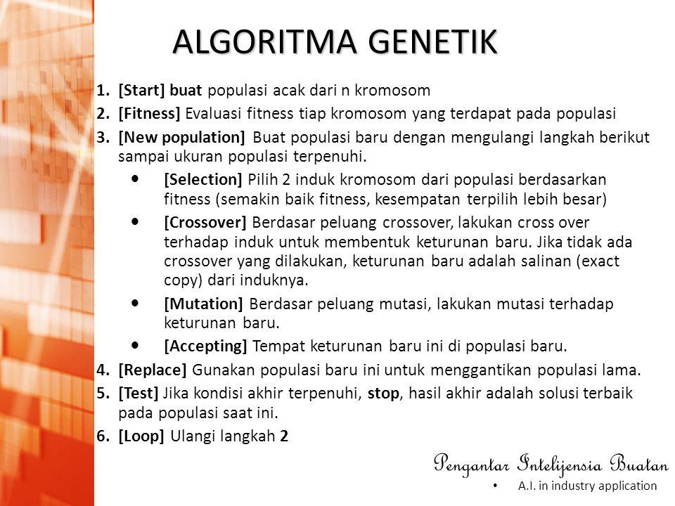 ALGORITMA GENETIK [Start] buat populasi acak dari n kromosom